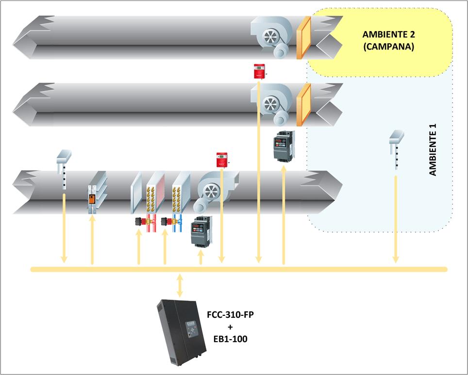 Sistemas 100% Aire exterior